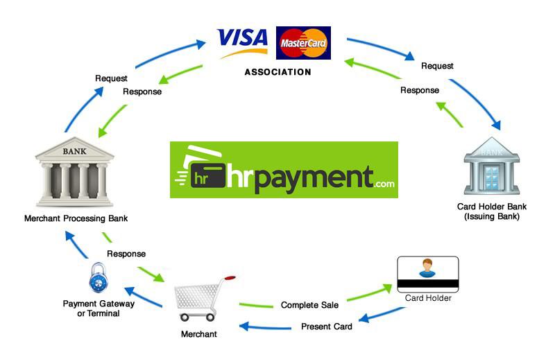 seting-up-a-merchant-account